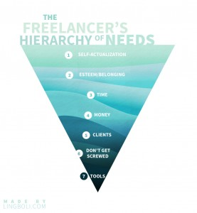 freelancer-hierarchy-of-needs